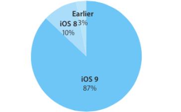 iOS 9 установлена на 87% мобильных устройств Apple