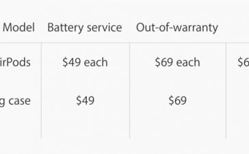Замена батареи AirPods будет стоить денег даже в гарантийный период