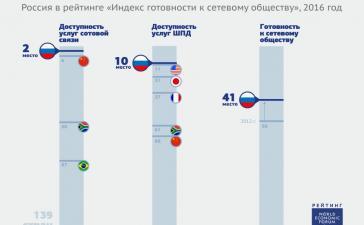 Россия заняла второе место в мире по доступности сотовой связи