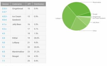Nougat установлена на 4,9% Android-устройств