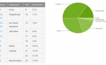 Доля Marshmallow среди Android-устройств превысила 15%