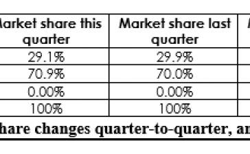 Рынок видеокарт вырос на 38,2% по сравнению с предыдущим кварталом