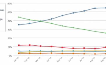 Цифра дня: Сколько пользователей потерял Internet Explorer в 2016 году?