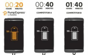 Computex 2016: технология MediaTek Pump Express 3.0 зарядит смартфон на 70% за 20 минут