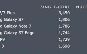 iPhone 7 оказался быстрее MacBook Air