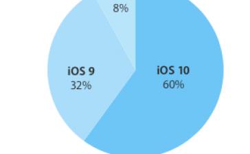 Цифра дня: Сколько мобильных устройств Apple уже работают на iOS 10?