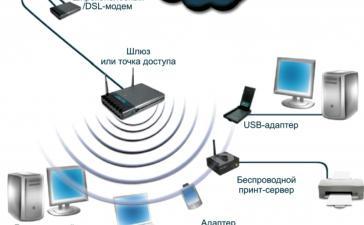 Беспроводные сети Wi-Fi в корпоративном сегменте