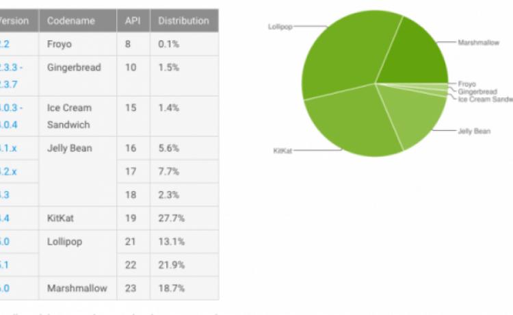 Marshmallow вышла на третье место среди Android-устройств
