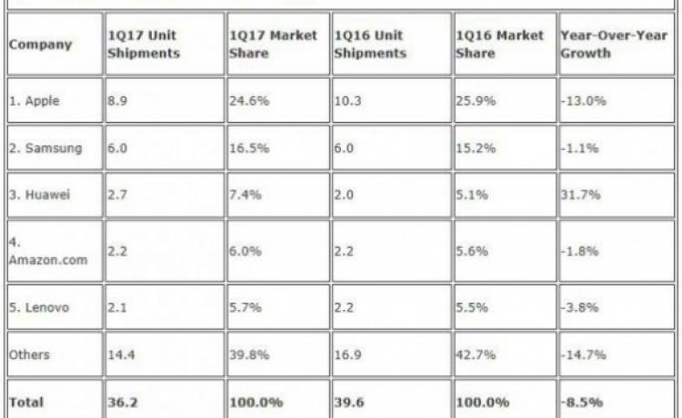 Продажи планшетов продолжают падать под предводительством Apple