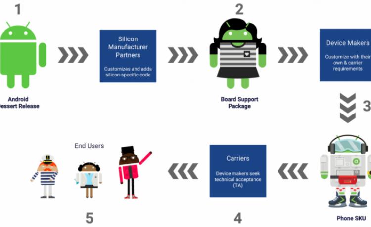 Модульная основа Google Project Treble сделает апдейты Android быстрее