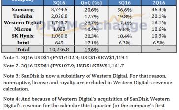 Рынок памяти NAND показал рост на 19,6% в третьем квартале