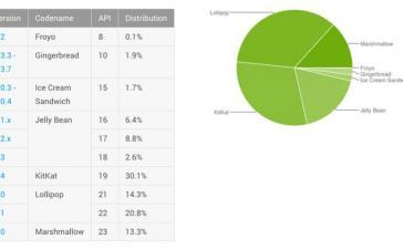 Доля Marshmallow среди Android-устройств достигла 13,3%