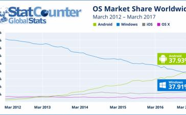 Android впервые превзошла Windows как самая используемая ОС в интернете