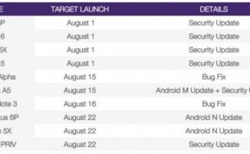 Операционная система Android 7.0 Nougat выйдет 22 августа