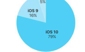 iOS 10 установлена почти на 80% мобильных устройств Apple