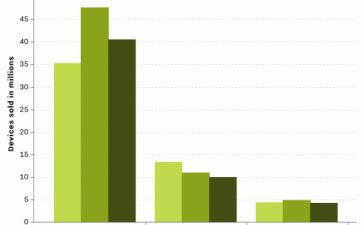 Продажи iPhone, iPad и Mac упали