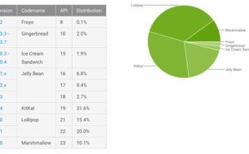 Доля Marshmallow среди Android-устройств превысила 10%